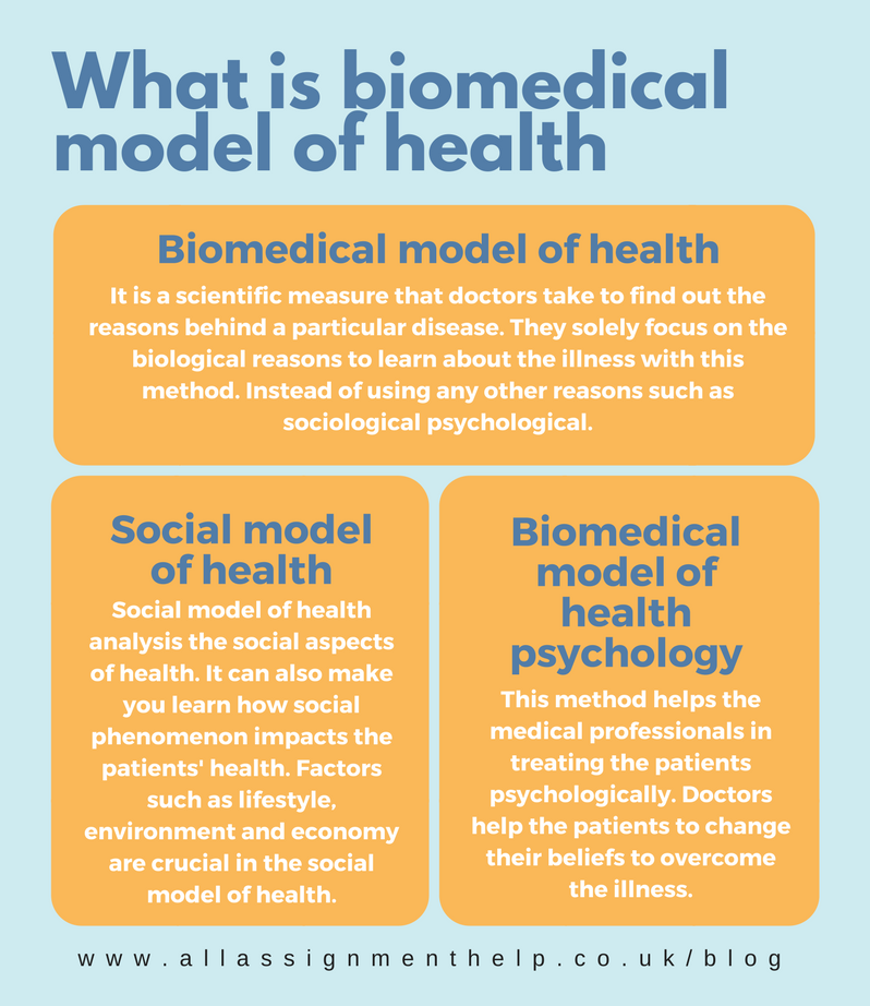 biomedical and biopsychosocial models The biomedical model of health and disease dominates in current medical  practice the model attributes key role to biological determinants and explains.