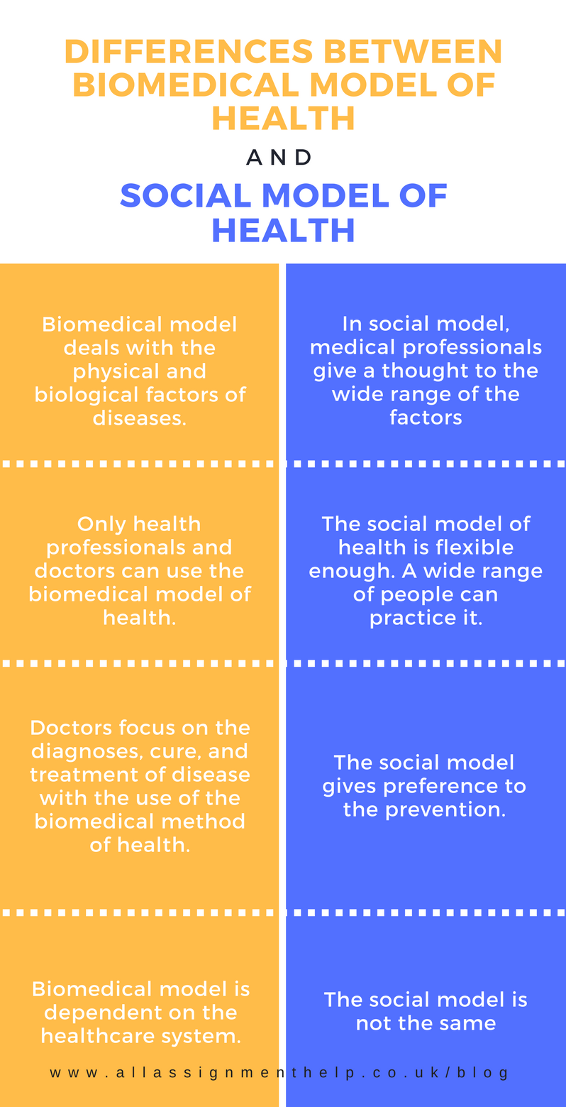 four characteristics of biomedical model essay Past papers for teachers home a level and ib health & social care the biomedical approach the biomedical approach 45 / 5 hide show resource information.