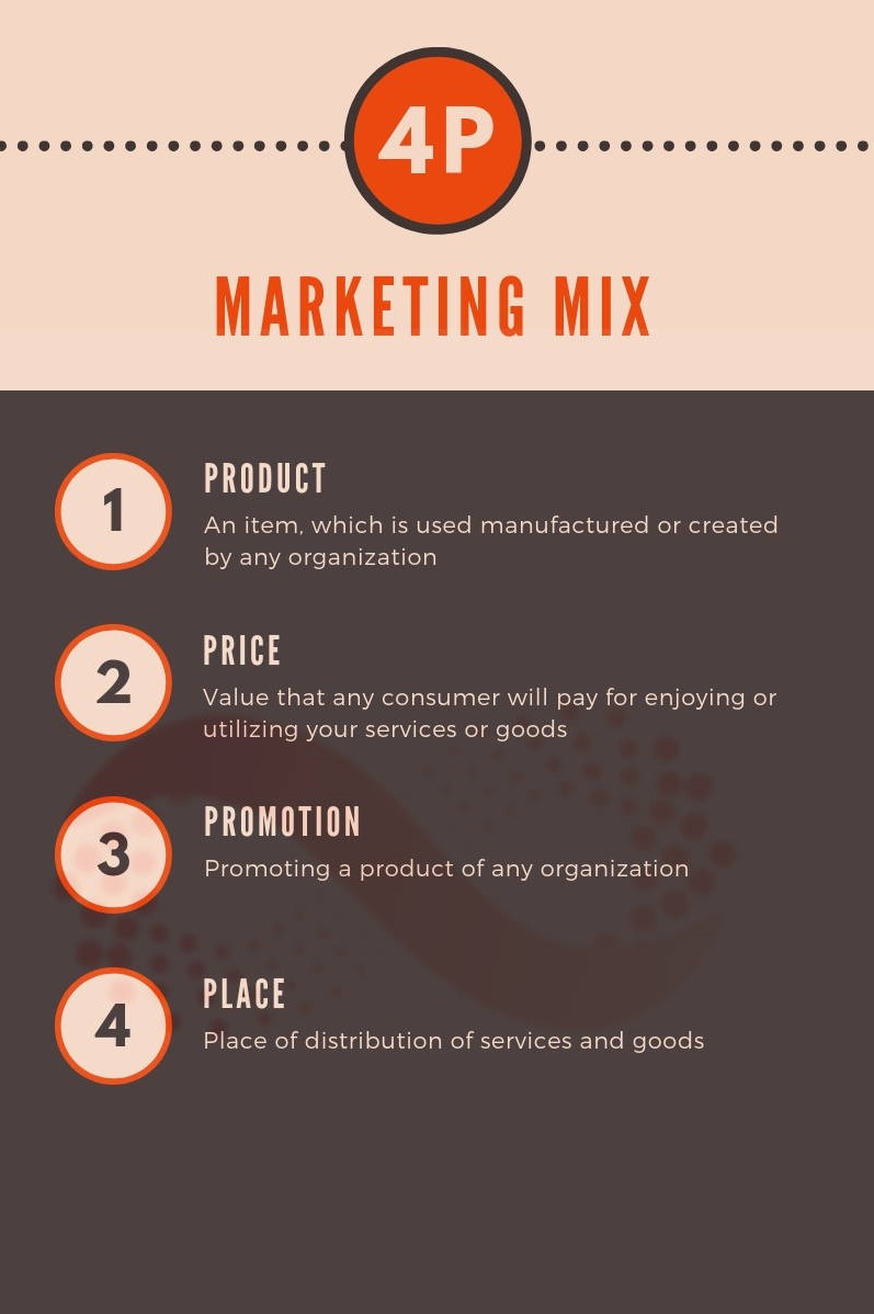 All You Need To Know About Marketing Mix