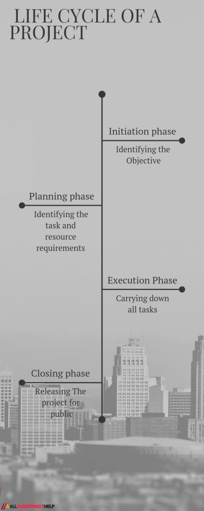 project-development