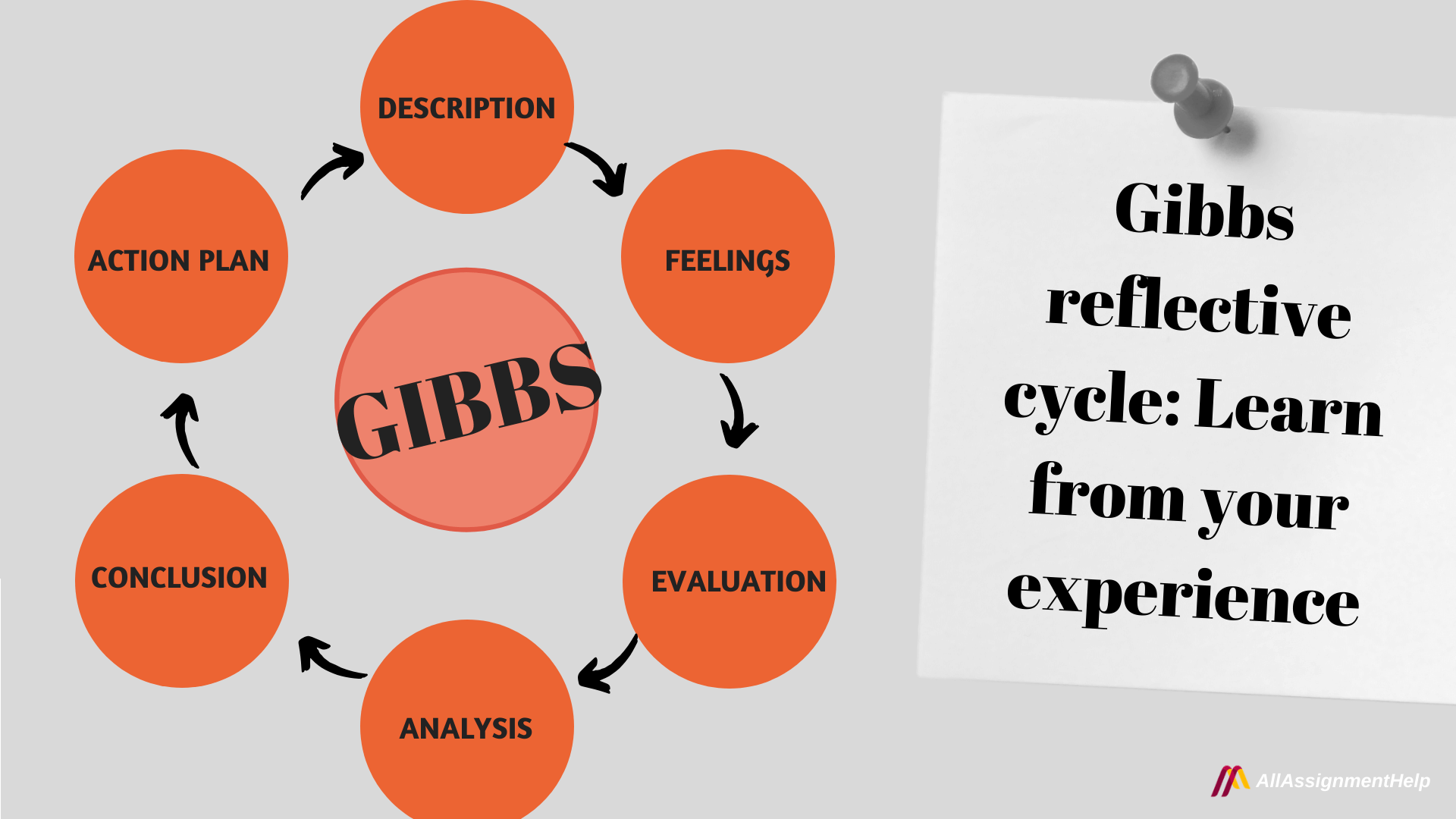 gibbs-reflective-cycle