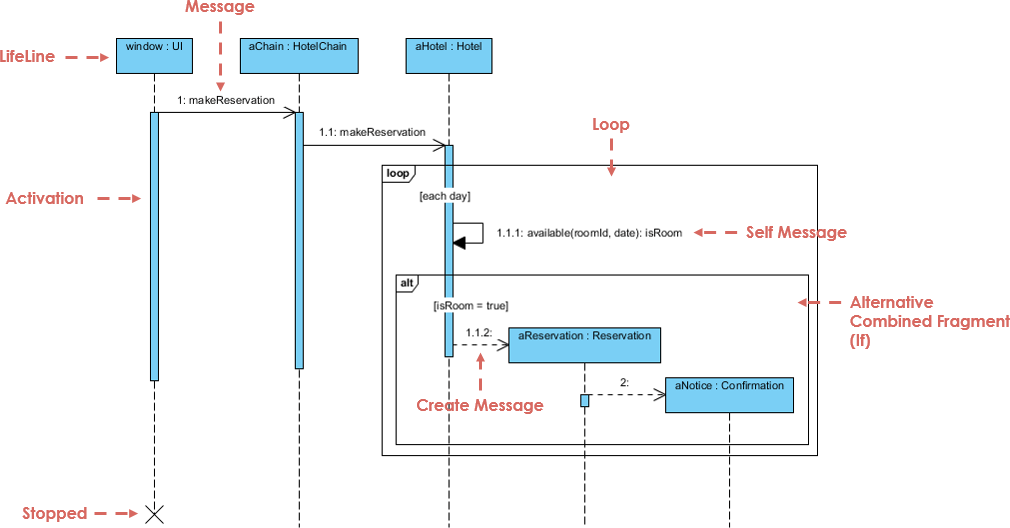 sequence diagram example